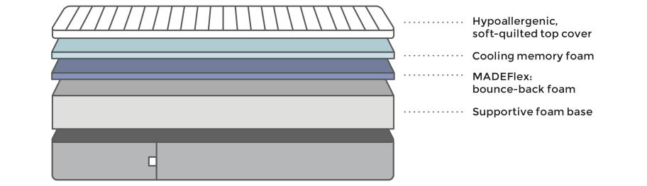 memory one mattress materials