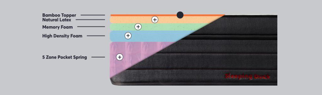 Sleeping Duck Mattress layers