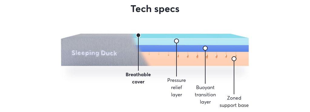 sleeping duck lite mattress review