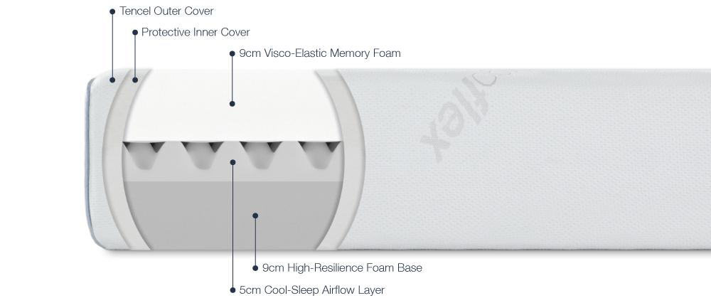 ergoflex mattress materials
