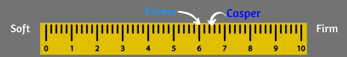 casper vs emma firmness