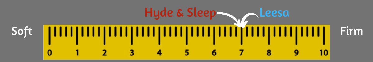 hyde and sleep vs leesa firmness