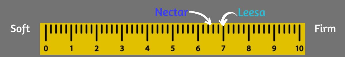 nectar vs leesa firmness