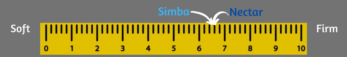 nectar vs simba firmness