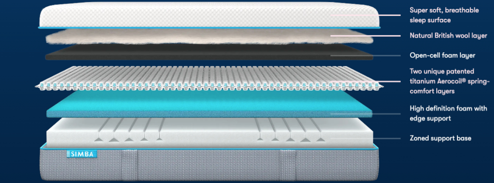 simba hybrid pro materials