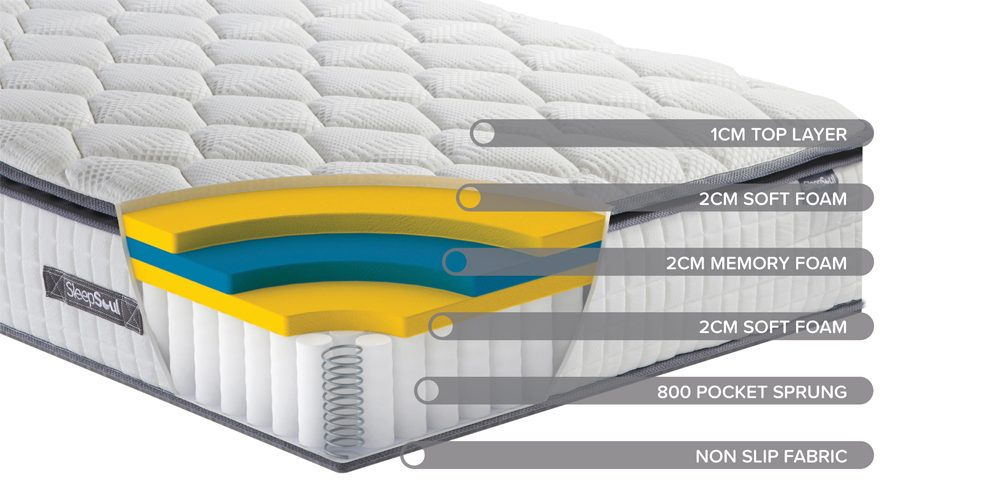sleepsoul bliss mattress materials