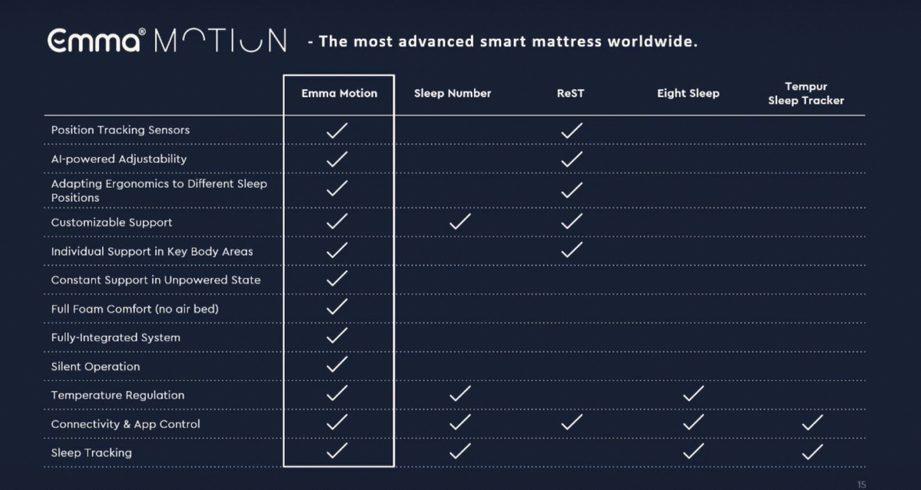 emma motion comparison